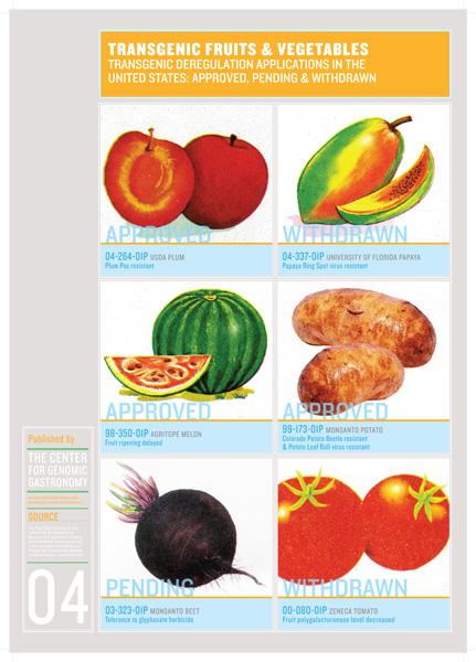 https://genomicgastronomy.com/wp-content/uploads/2012/09/FoodChartV2_41.jpg